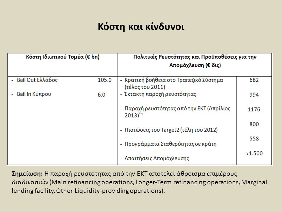 Κόστη και κίνδυνοι Σημείωση: Η παροχή ρευστότητας από την ΕΚΤ αποτελεί άθροισμα επιμέρους διαδικασιών (Main refinancing operations, Longer-Term refinancing operations, Marginal lending facility, Other Liquidity-providing operations).