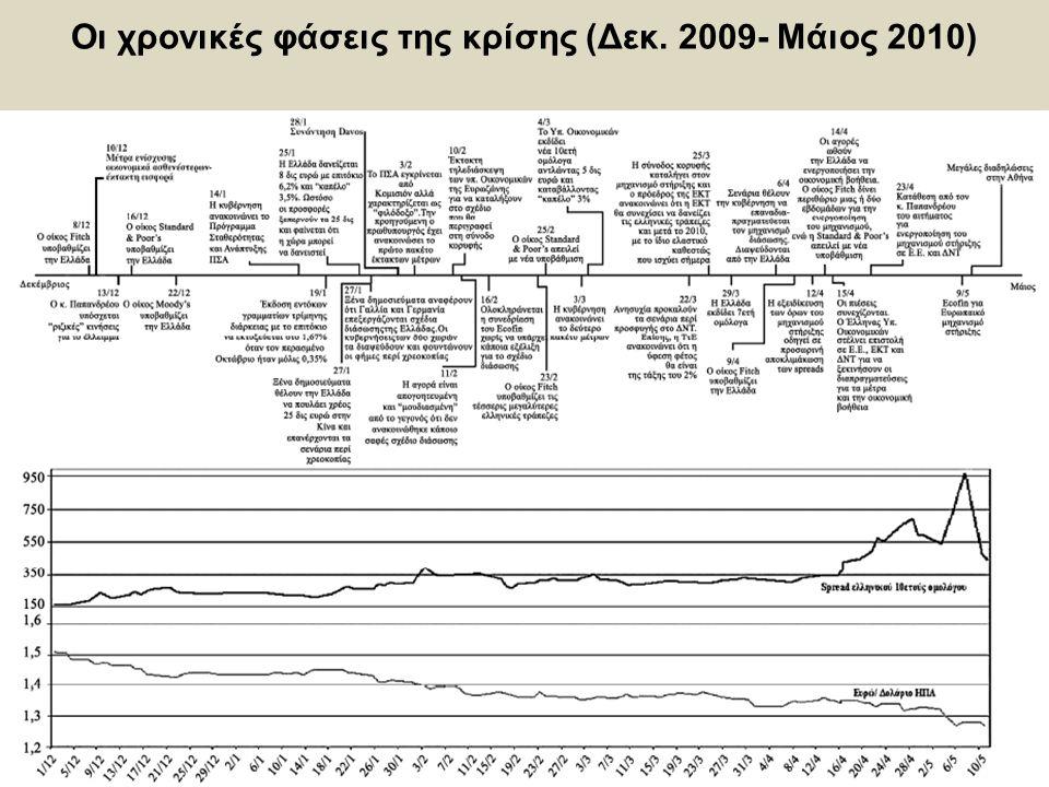 31 Οι χρονικές φάσεις της κρίσης (Δεκ. 2009- Μάιος 2010)
