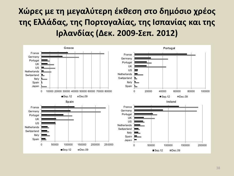 Χώρες με τη μεγαλύτερη έκθεση στο δημόσιο χρέος της Ελλάδας, της Πορτογαλίας, της Ισπανίας και της Ιρλανδίας (Δεκ.
