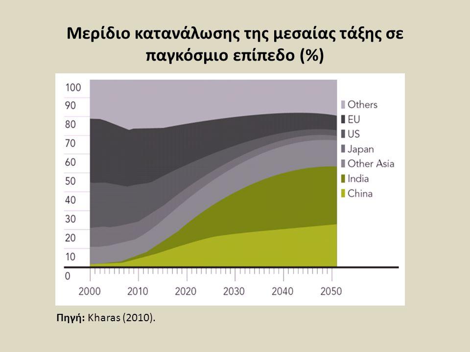 Μερίδιο κατανάλωσης της μεσαίας τάξης σε παγκόσμιο επίπεδο (%) Πηγή: Kharas (2010).