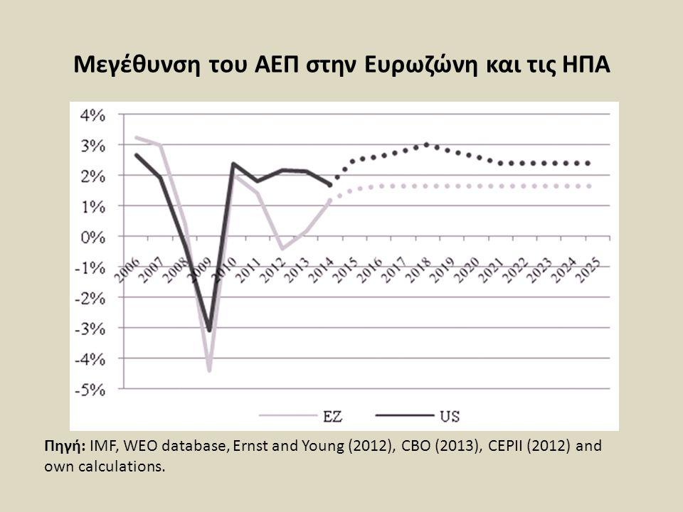 Μεγέθυνση του ΑΕΠ στην Ευρωζώνη και τις ΗΠΑ Πηγή: IMF, WEO database, Ernst and Young (2012), CBO (2013), CEPII (2012) and own calculations.