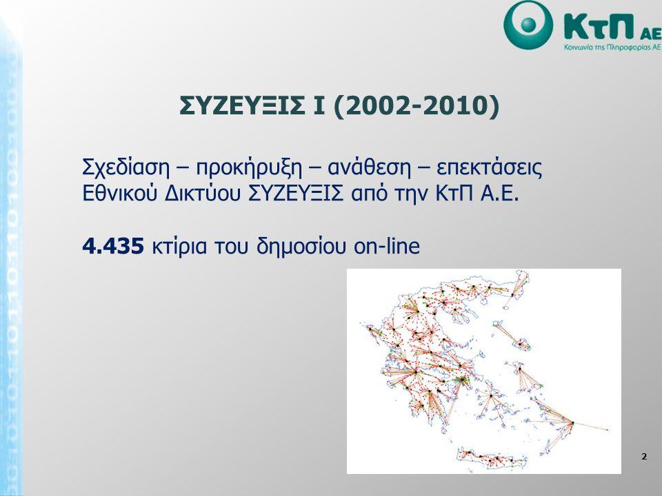 2 Σχεδίαση – προκήρυξη – ανάθεση – επεκτάσεις Εθνικού Δικτύου ΣΥΖΕΥΞΙΣ από την ΚτΠ Α.Ε. 4.435 κτίρια του δημοσίου on-line ΣΥΖΕΥΞΙΣ Ι (2002-2010)