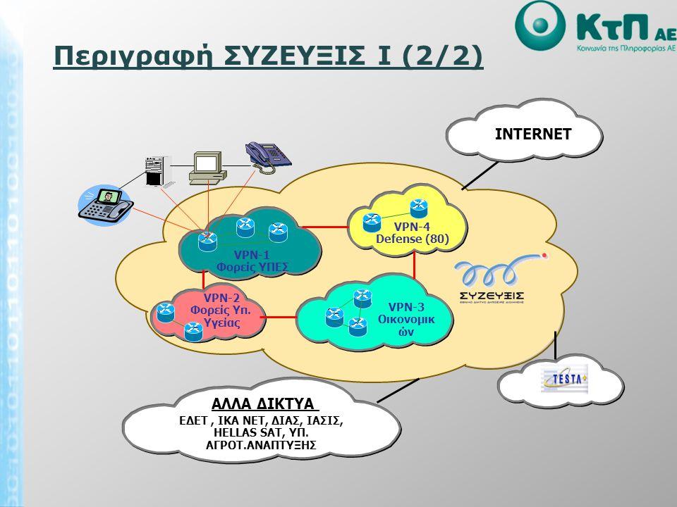 Περιγραφή ΣΥΖΕΥΞΙΣ I (2/2) VPN-1 Φορείς ΥΠΕΣ INTERNET VPN-4 Defense (80) VPN-2 Φορείς Υπ. Υγείας VPN-3 Οικονομικ ών ΑΛΛΑ ΔΙΚΤΥΑ ΕΔΕΤ, ΙΚΑ ΝΕΤ, ΔΙΑΣ, Ι