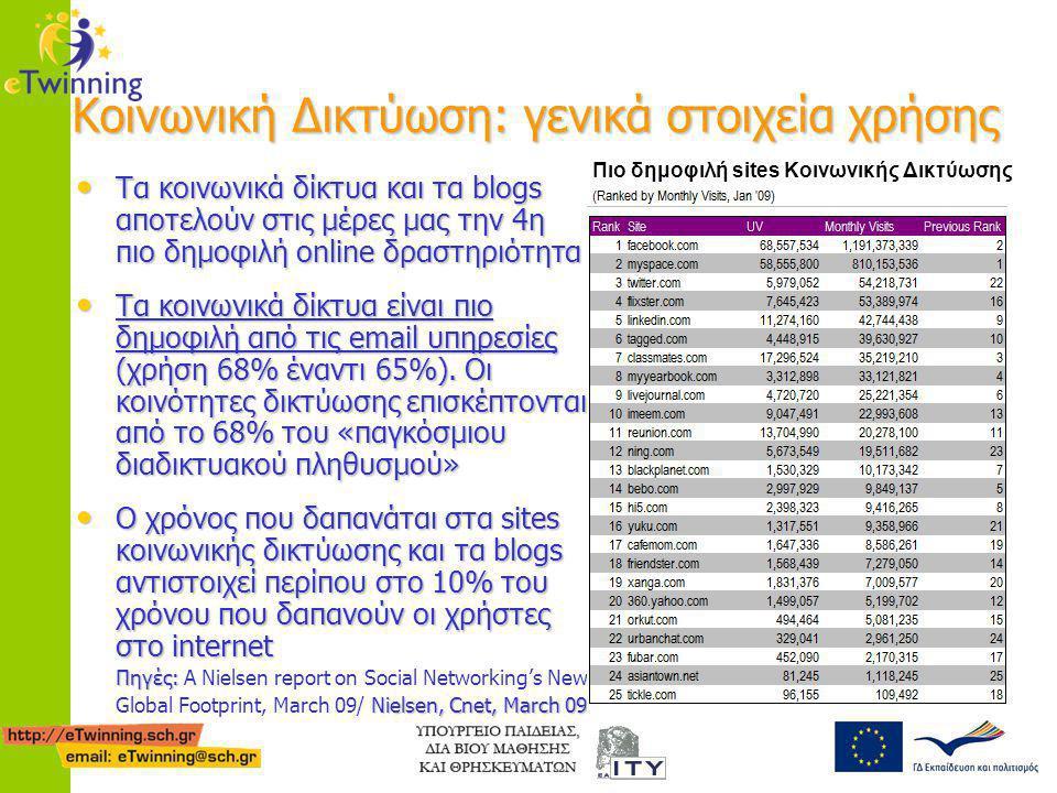 Κοινωνική Δικτύωση: γενικά στοιχεία χρήσης • Τα κοινωνικά δίκτυα και τα blogs αποτελούν στις μέρες μας την 4η πιο δημοφιλή online δραστηριότητα • Τα κ