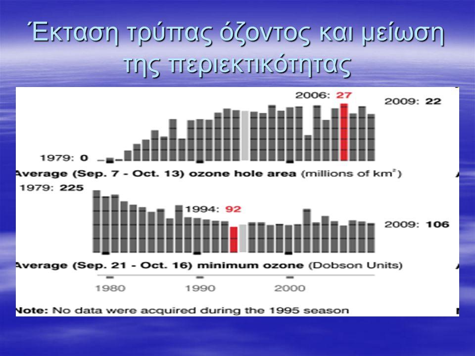 Έκταση και ποσότητα το 2009
