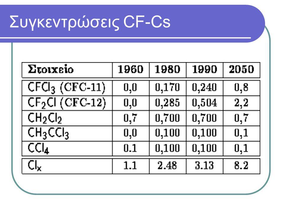 ΡΥΠΟΙ ΥΠΕΥΘΥΝΟΙ ΓΙΑ ΤΗ ΜΕΙΩΣΗ ΤΟΥ ΣΤΡΑΤΟΣΦΑΙΡΙΚΟΥ ΟΖΟΝΤΟΣ  Χημικά όπως οι χλωροφθοριομένοι υδρογονάνθρακες (CFCs), halons, τετραχλωριούχος άνθρακας,