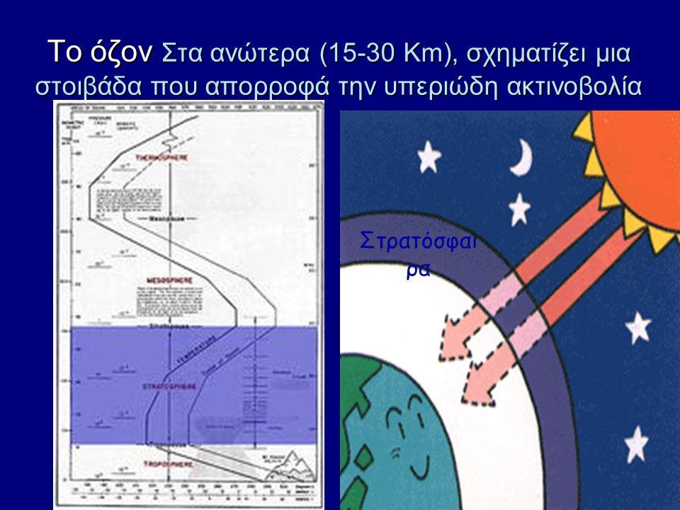 Ηλιακή Ακτινοβολία Η περισσότερη από την ηλιακή ενέργεια ποτέ δε φτάνει στη Γη. Η ηλιακή ενέργεια που φτάνει στη γη τροφοδοτεί τον κύκλο του νερού και