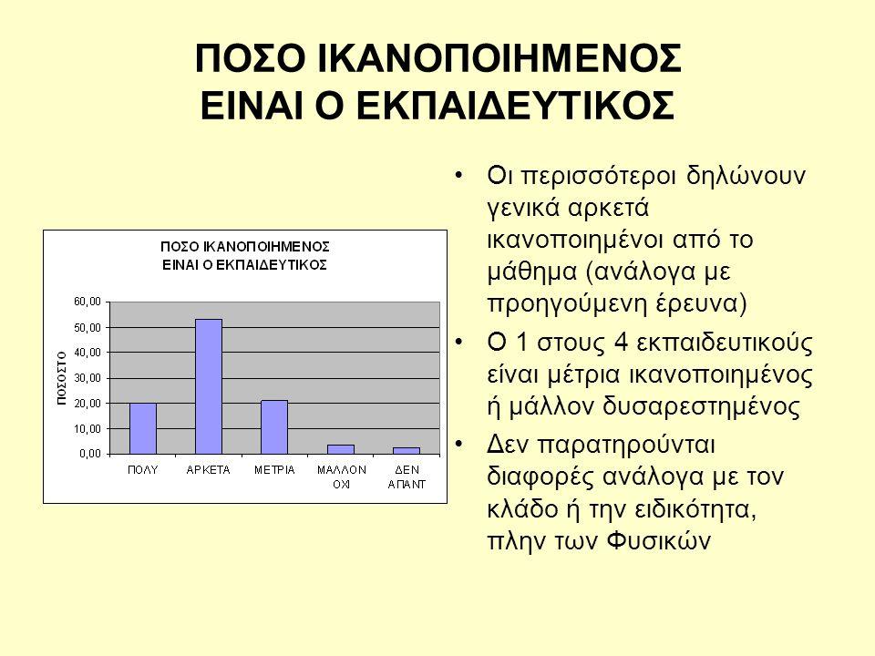 ΠΟΣΟ ΙΚΑΝΟΠΟΙΗΜΕΝΟΣ ΕΙΝΑΙ Ο ΕΚΠΑΙΔΕΥΤΙΚΟΣ •Οι περισσότεροι δηλώνουν γενικά αρκετά ικανοποιημένοι από το μάθημα (ανάλογα με προηγούμενη έρευνα) •Ο 1 στους 4 εκπαιδευτικούς είναι μέτρια ικανοποιημένος ή μάλλον δυσαρεστημένος •Δεν παρατηρούνται διαφορές ανάλογα με τον κλάδο ή την ειδικότητα, πλην των Φυσικών