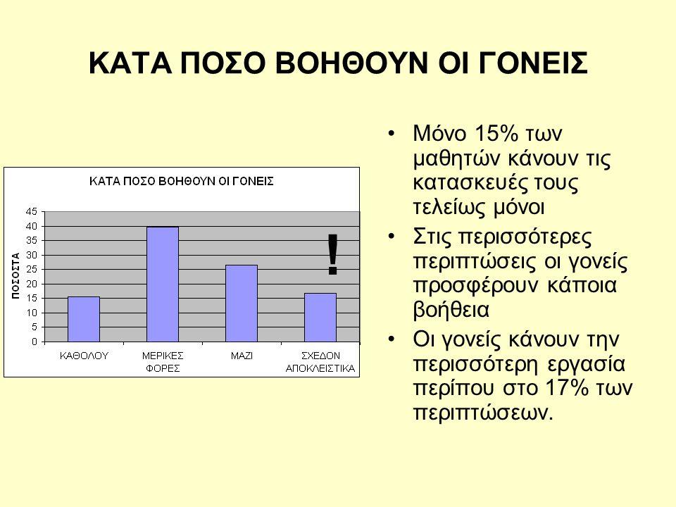 ΚΑΤΑ ΠΟΣΟ ΒΟΗΘΟΥΝ ΟΙ ΓΟΝΕΙΣ •Μόνο 15% των μαθητών κάνουν τις κατασκευές τους τελείως μόνοι •Στις περισσότερες περιπτώσεις οι γονείς προσφέρουν κάποια βοήθεια •Οι γονείς κάνουν την περισσότερη εργασία περίπου στο 17% των περιπτώσεων.