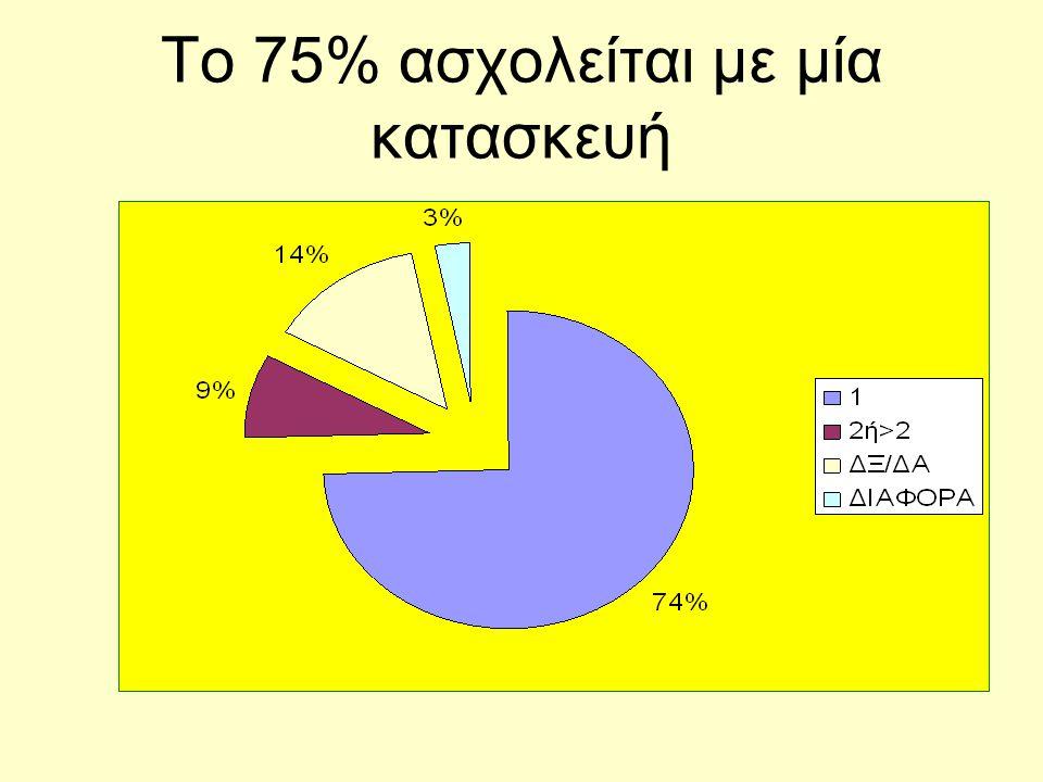 Το 75% ασχολείται με μία κατασκευή