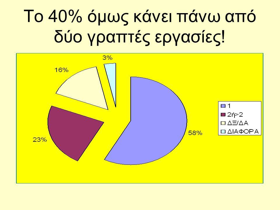 Το 40% όμως κάνει πάνω από δύο γραπτές εργασίες!