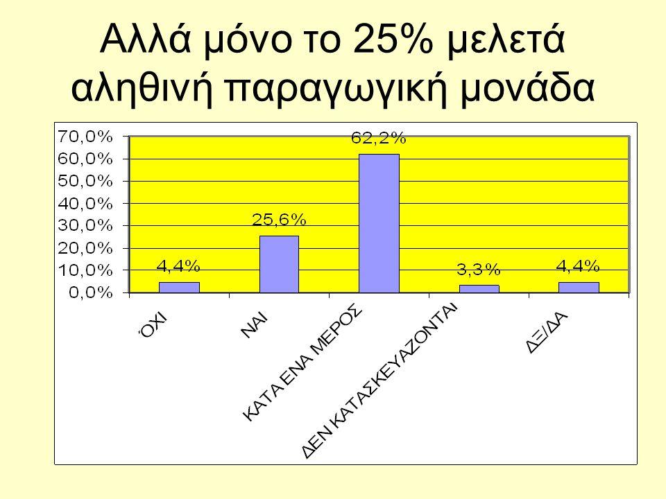Αλλά μόνο το 25% μελετά αληθινή παραγωγική μονάδα