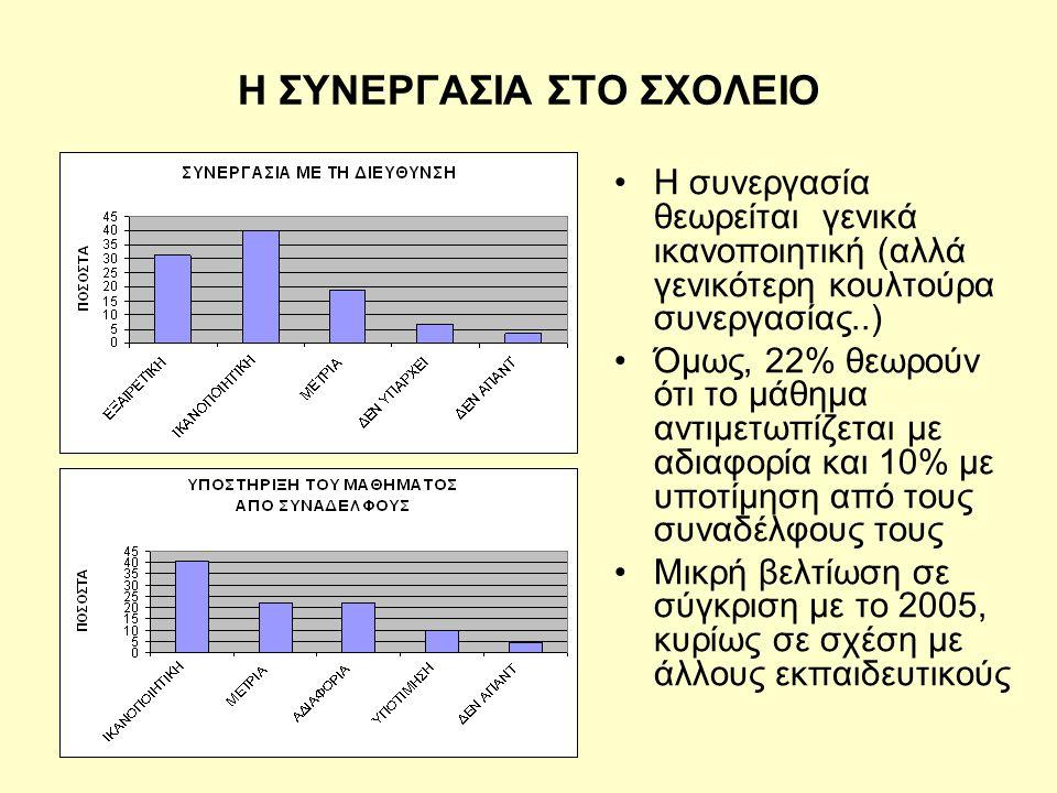Η ΣΥΝΕΡΓΑΣΙΑ ΣΤΟ ΣΧΟΛΕΙΟ •Η συνεργασία θεωρείται γενικά ικανοποιητική (αλλά γενικότερη κουλτούρα συνεργασίας..) •Όμως, 22% θεωρούν ότι το μάθημα αντιμετωπίζεται με αδιαφορία και 10% με υποτίμηση από τους συναδέλφους τους •Μικρή βελτίωση σε σύγκριση με το 2005, κυρίως σε σχέση με άλλους εκπαιδευτικούς