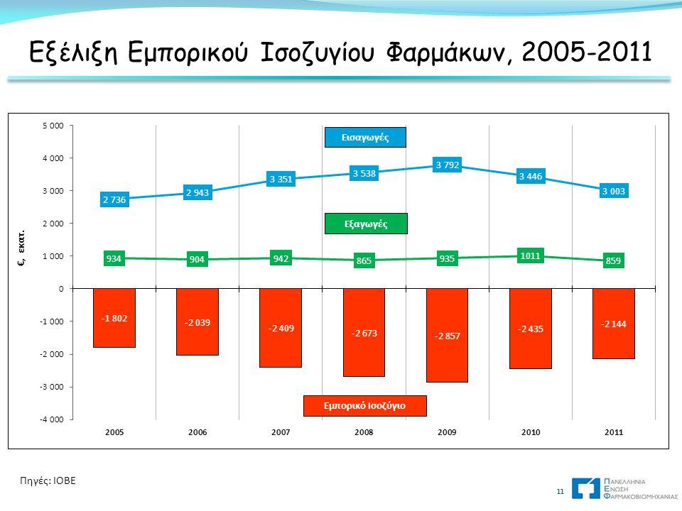 Εξέλιξη Εμπορικού Ισοζυγίου Φαρμάκων, 2005-2011 11 Πηγές: IOBE