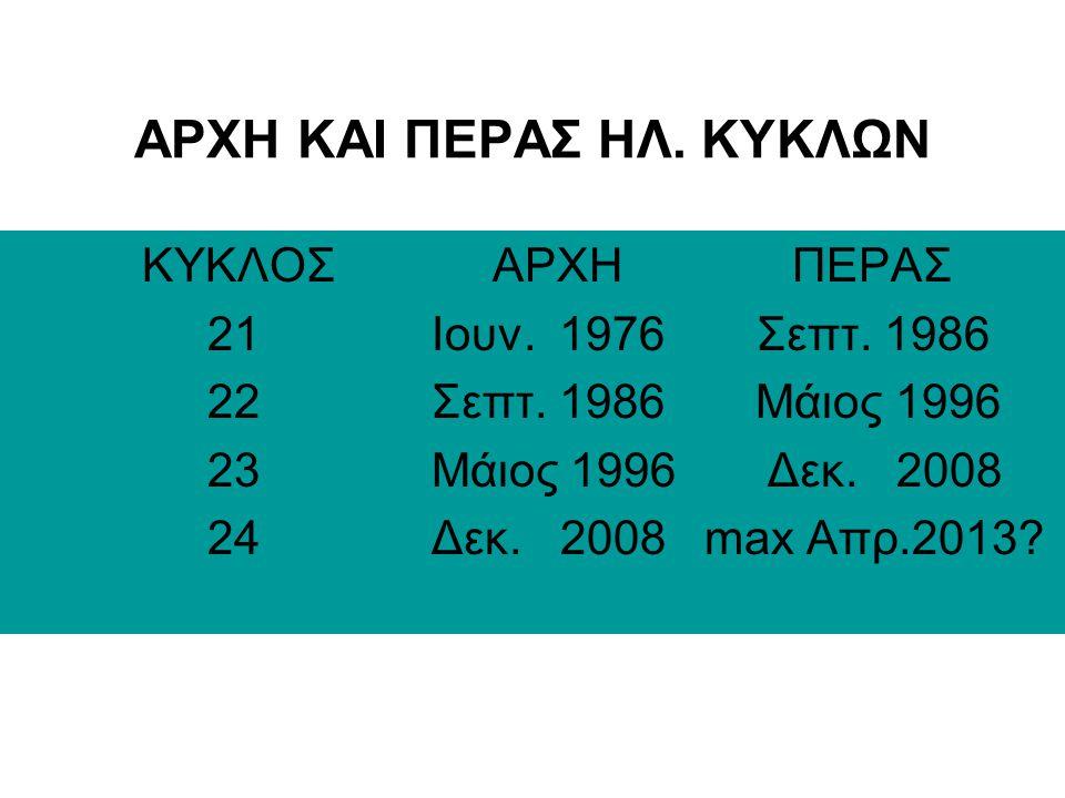 ΕΠΙΒΕΒΑΙΩΜΕΝΕΣ ΡΑΔΙΟΧΩΡΕΣ ΣΤΟΥΣ 50ΜΗΖ