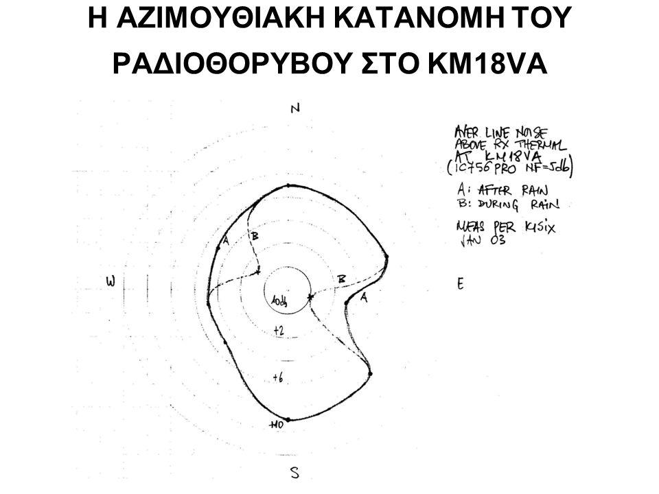 Ο ΡΑΔΙΟΡΙΖΟΝΤΑΣ ΣΤΟ KM18VA