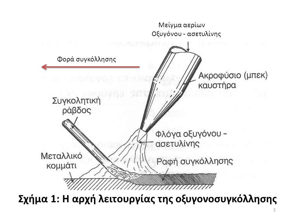 Μείγμα αερίων Οξυγόνου - ασετυλίνης Σχήμα 1: Η αρχή λειτουργίας της οξυγονοσυγκόλλησης Φορά συγκόλλησης 3