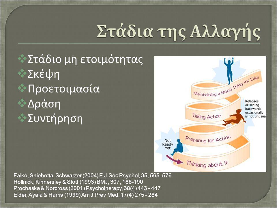  Στάδιο μη ετοιμότητας  Σκέψη  Προετοιμασία  Δράση  Συντήρηση Falko, Sniehotta, Schwarzer (2004) E J Soc Psychol, 35, 565 -576 Rollnick, Kinnersley & Stott (1993) BMJ, 307, 188-190 Prochaska & Norcross (2001) Psychotherapy, 38(4) 443 - 447 Elder, Ayala & Harris (1999) Am J Prev Med, 17(4) 275 - 284