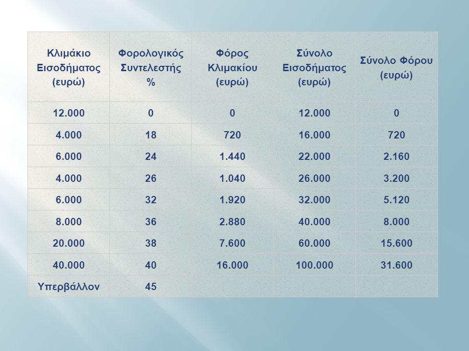Κλιμάκιο Εισοδήματος ( ευρώ ) Φορολογικός Συντελεστής % Φόρος Κλιμακίου ( ευρώ ) Σύνολο Εισοδήματος ( ευρώ ) Σύνολο Φόρου ( ευρώ ) 12.00000 0 4.000187