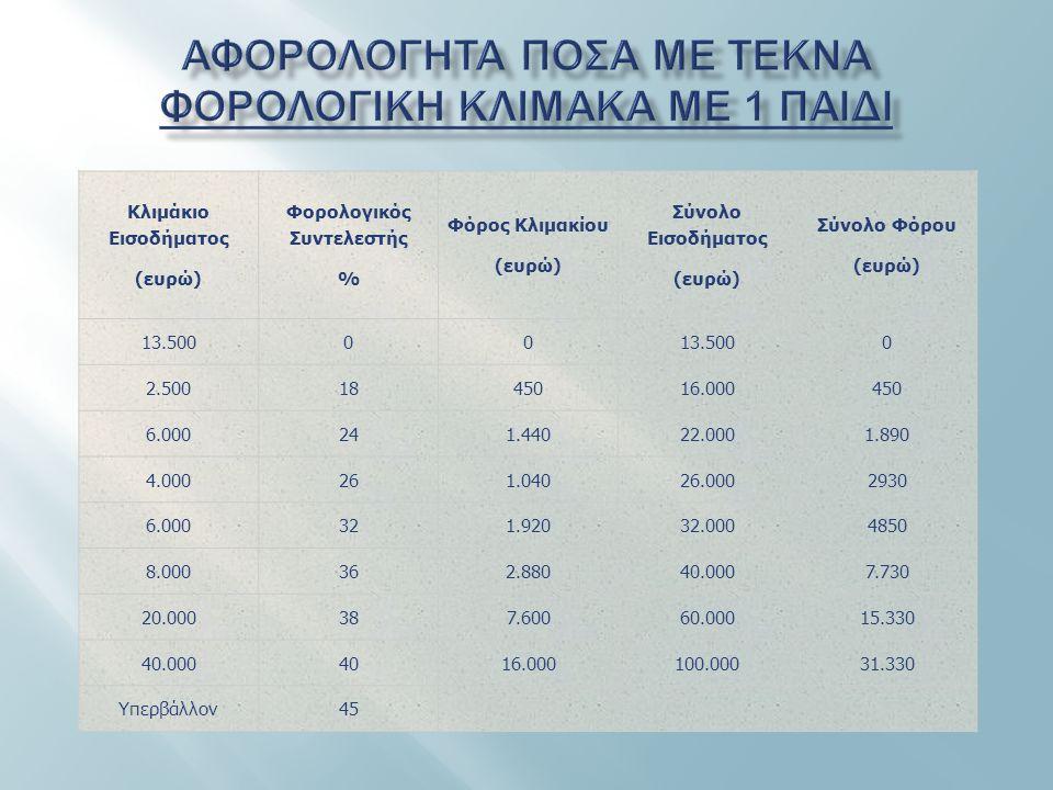 Κλιμάκιο Εισοδήματος (ευρώ) Φορολογικός Συντελεστής % Φόρος Κλιμακίου (ευρώ) Σύνολο Εισοδήματος (ευρώ) Σύνολο Φόρου (ευρώ) 13.50000 0 2.5001845016.000