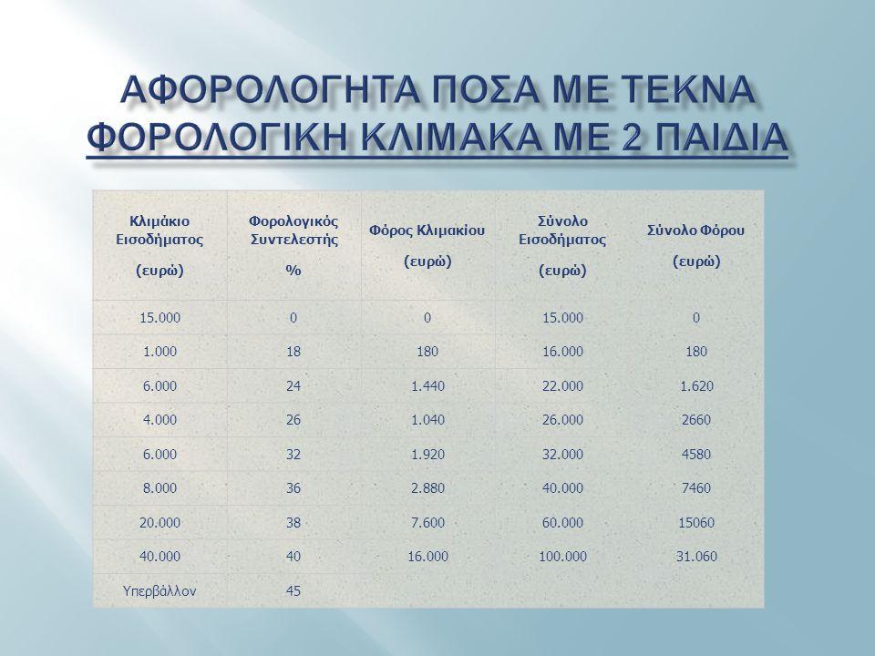 Κλιμάκιο Εισοδήματος (ευρώ) Φορολογικός Συντελεστής % Φόρος Κλιμακίου (ευρώ) Σύνολο Εισοδήματος (ευρώ) Σύνολο Φόρου (ευρώ) 15.00000 0 1.0001818016.000