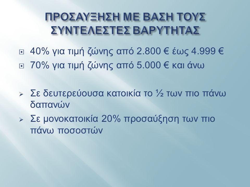  40% για τιμή ζώνης από 2.800 € έως 4.999 €  70% για τιμή ζώνης από 5.000 € και άνω  Σε δευτερεύουσα κατοικία το ½ των πιο πάνω δαπανών  Σε μονοκα