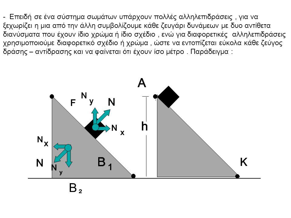 - Επειδή σε ένα σύστημα σωμάτων υπάρχουν πολλές αλληλεπιδράσεις, για να ξεχωρίζει η μια από την άλλη συμβολίζουμε κάθε ζευγάρι δυνάμεων με δυο αντίθετα διανύσματα που έχουν ίδιο χρώμα ή ίδιο σχέδιο, ενώ για διαφορετικές αλληλεπιδράσεις χρησιμοποιούμε διαφορετικό σχέδιο ή χρώμα, ώστε να εντοπίζεται εύκολα κάθε ζεύγος δράσης – αντίδρασης και να φαίνεται ότι έχουν ίσο μέτρο.