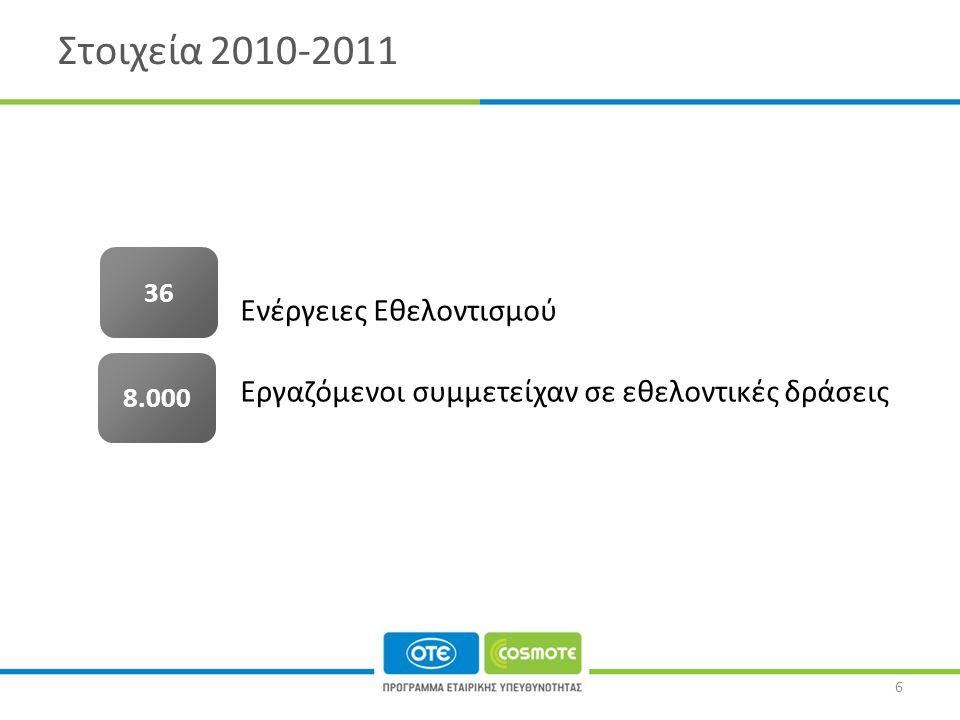 Στοιχεία 2010-2011 Ενέργειες Εθελοντισμού Εργαζόμενοι συμμετείχαν σε εθελοντικές δράσεις 8.000 3636 6