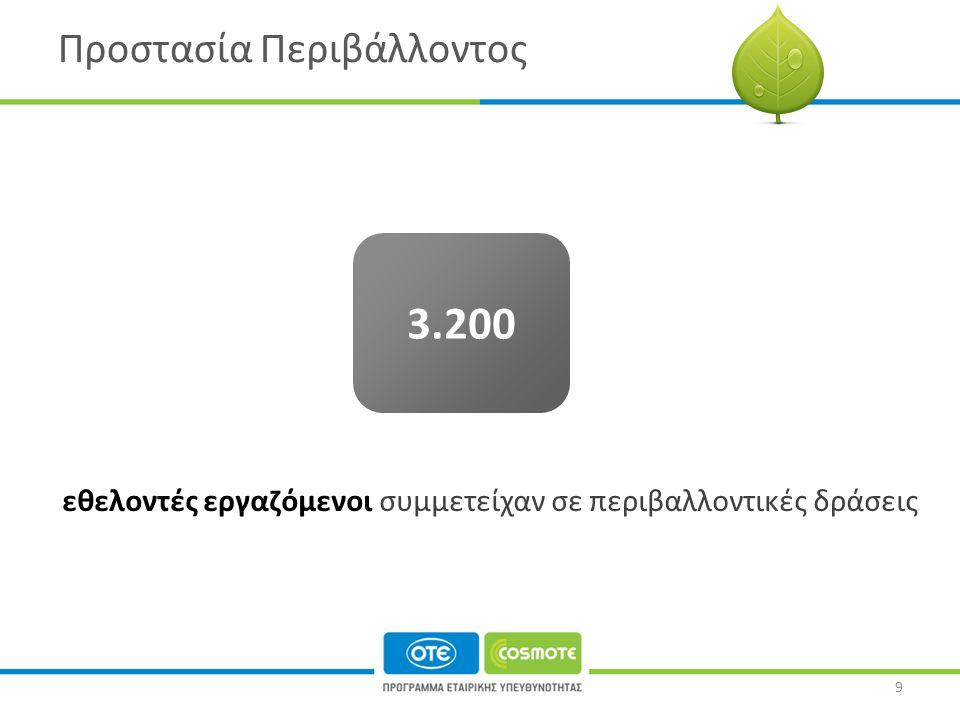 Προστασία Περιβάλλοντος εθελοντές εργαζόμενοι συμμετείχαν σε περιβαλλοντικές δράσεις 3.200 9
