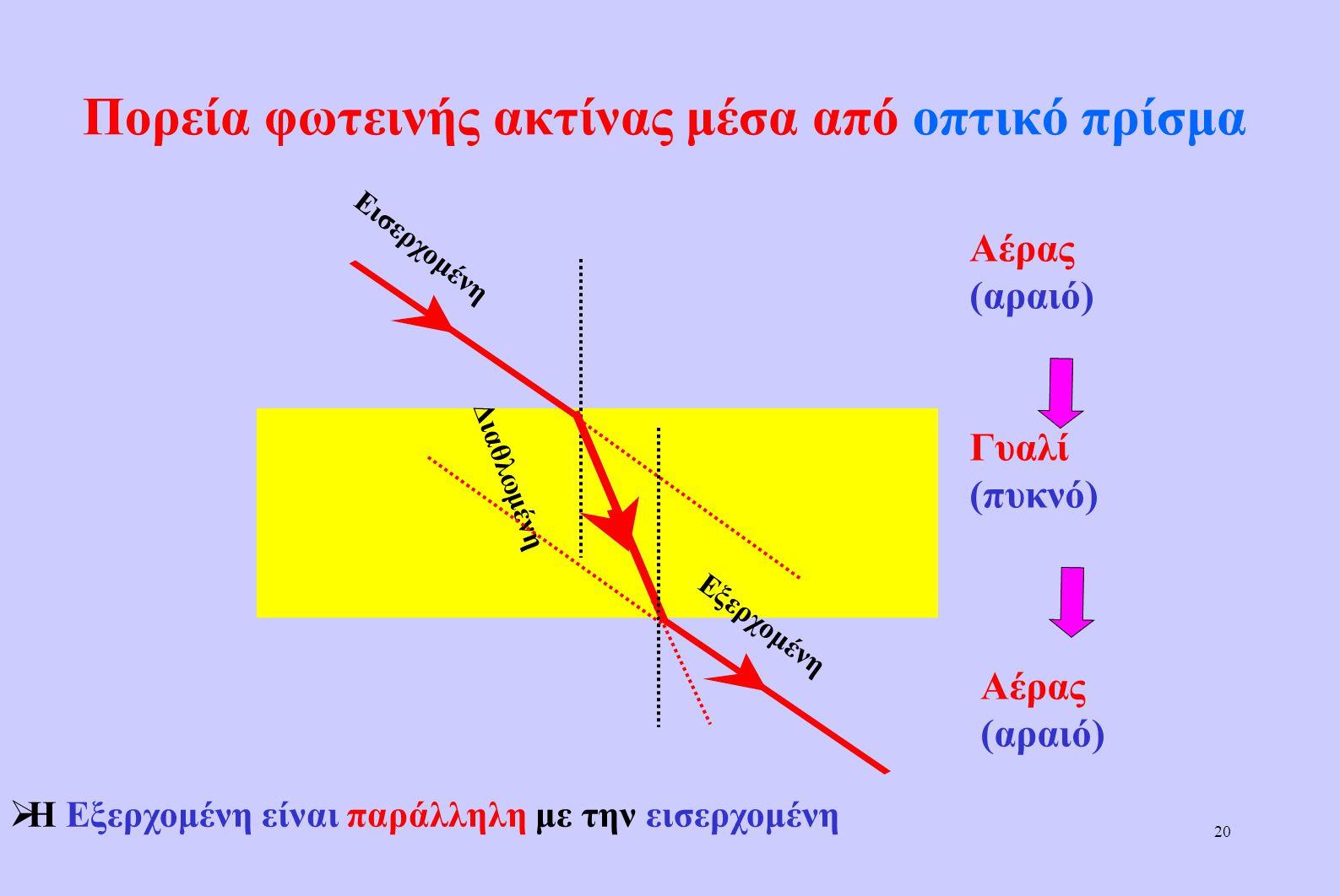 19 Πορεία φωτεινής ακτίνας από οπτικά πυκνό σε οπικά αραιό μέσο Γυαλί (πυκνό) Νερό (αραιό) Κάθετη Προσπίπτουσα Διαθλωμένη Προέκταση Πυκνό  Η διαθλωμέ