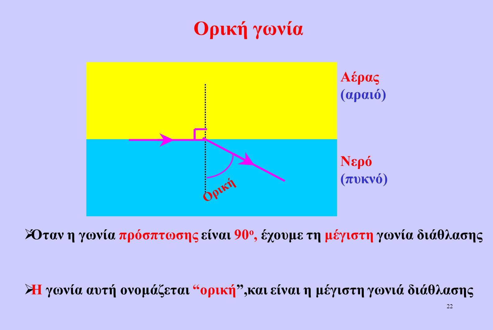 21 Η γωνία πρόσπτωσης είναι ανάλογη της γωνία διάθλασης Αέρας (αραιό) Νερό (πυκνό)  Οσο αυξάνεται η γωνία πρόσπτωσης  Αυξάνεται η γωνία διάθλασης