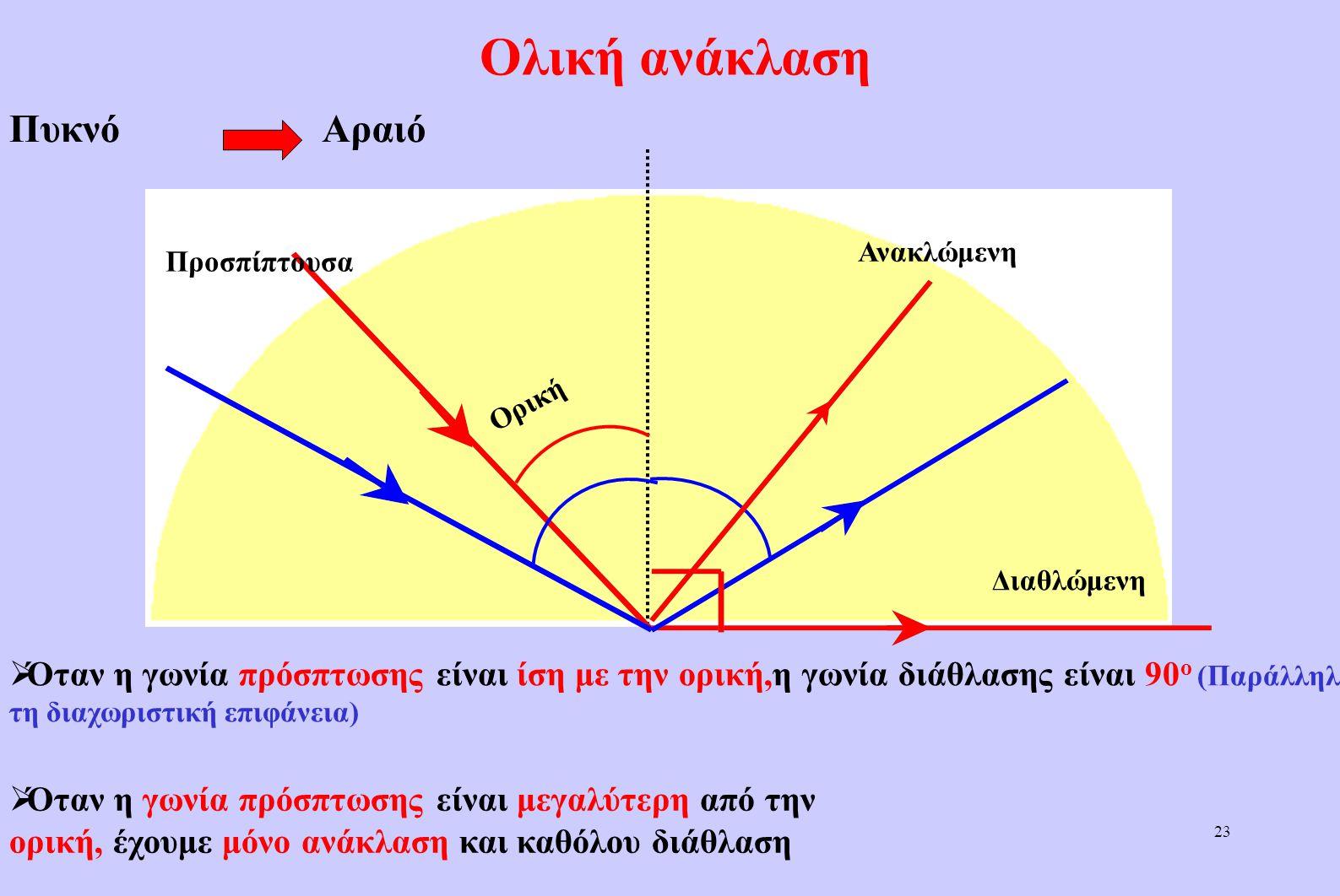 """22 Ορική γωνία Αέρας (αραιό) Νερό (πυκνό)  Όταν η γωνία πρόσπτωσης είναι 90 ο, έχουμε τη μέγιστη γωνία διάθλασης Η Η γωνία αυτή ονομάζεται """"ορική"""","""