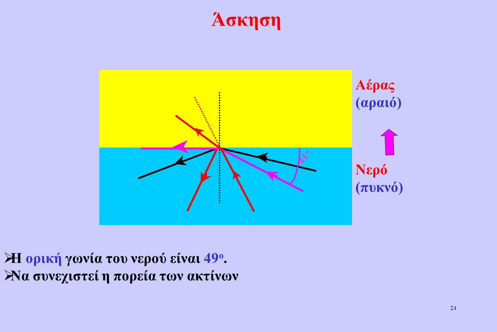 23 Ολική ανάκλαση  Όταν η γωνία πρόσπτωσης είναι ίση με την ορική,η γωνία διάθλασης είναι 90 ο (Παράλληλη με τη διαχωριστική επιφάνεια)  Όταν η γωνί