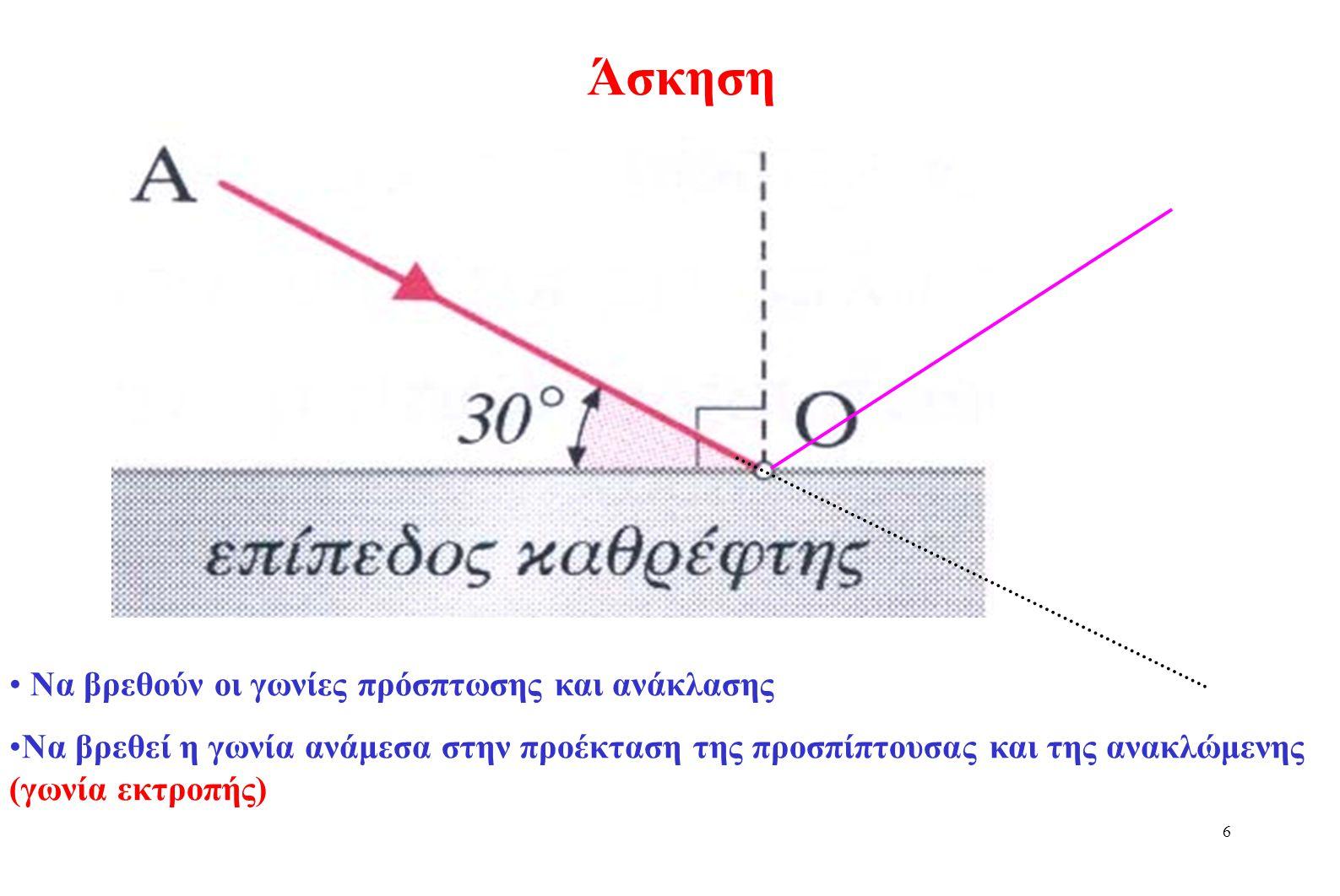 5 Άσκηση Να βρεθεί η γωνία ανάμεσα στην προέκταση της προσπίπτουσας και της ανακλώμενης (γωνία εκτροπής)