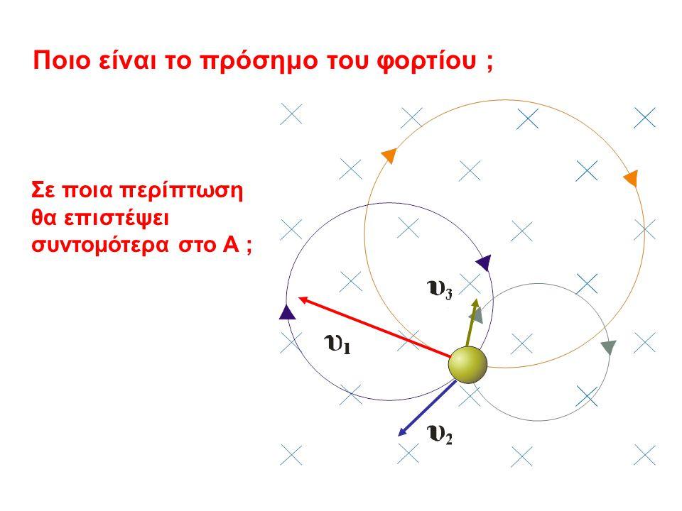 + Δέχεται δύναμη : Η δύναμη παραμένει κάθετη στην ταχύτητα και παίζει ρόλο κεντρομόλου. R Ανεξάρτητη της ταχύτητας.