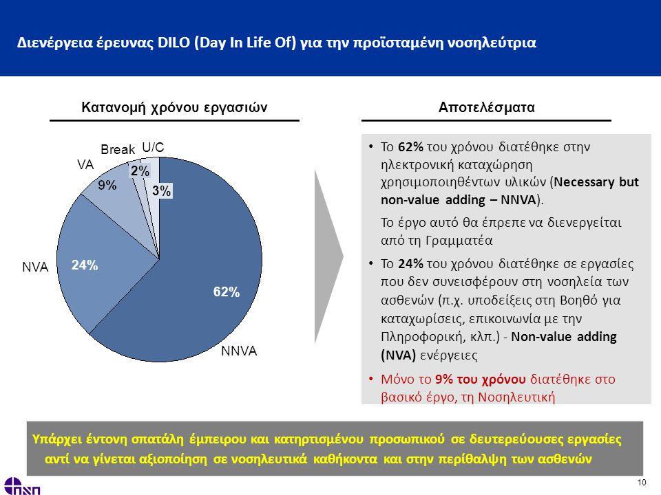 10 Διενέργεια έρευνας DILO (Day In Life Of) για την προϊσταμένη νοσηλεύτρια Κατανομή χρόνου εργασιών Αποτελέσματα 3% U/C Break 2% VA NVA 24% NNVA 62% • Το 62% του χρόνου διατέθηκε στην ηλεκτρονική καταχώρηση χρησιμοποιηθέντων υλικών (Necessary but non-value adding – ΝΝVA).