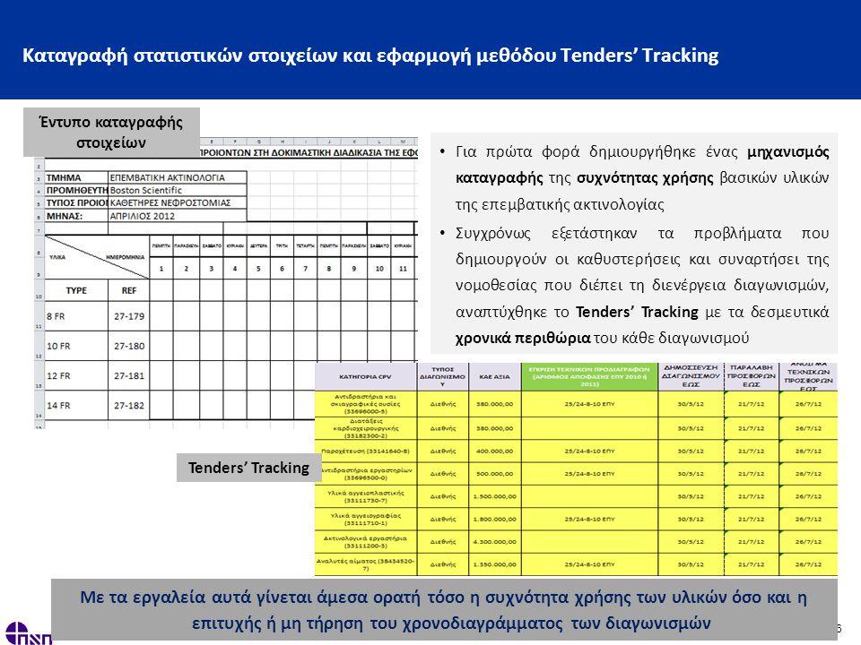 16 Καταγραφή στατιστικών στοιχείων και εφαρμογή μεθόδου Tenders' Tracking • Για πρώτα φορά δημιουργήθηκε ένας μηχανισμός καταγραφής της συχνότητας χρήσης βασικών υλικών της επεμβατικής ακτινολογίας • Συγχρόνως εξετάστηκαν τα προβλήματα που δημιουργούν οι καθυστερήσεις και συναρτήσει της νομοθεσίας που διέπει τη διενέργεια διαγωνισμών, αναπτύχθηκε το Tenders' Tracking με τα δεσμευτικά χρονικά περιθώρια του κάθε διαγωνισμού Με τα εργαλεία αυτά γίνεται άμεσα ορατή τόσο η συχνότητα χρήσης των υλικών όσο και η επιτυχής ή μη τήρηση του χρονοδιαγράμματος των διαγωνισμών Έντυπο καταγραφής στοιχείων Tenders' Tracking
