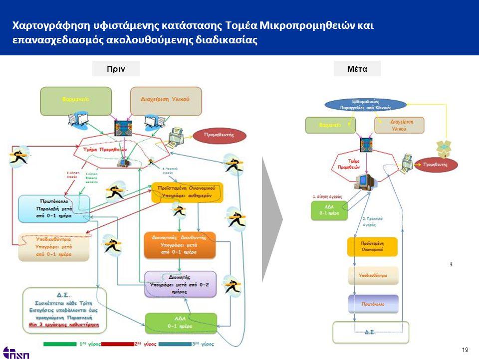 19 Χαρτογράφηση υφιστάμενης κατάστασης Τομέα Μικροπρομηθειών και επανασχεδιασμός ακολουθούμενης διαδικασίας ΠρινΜέτα