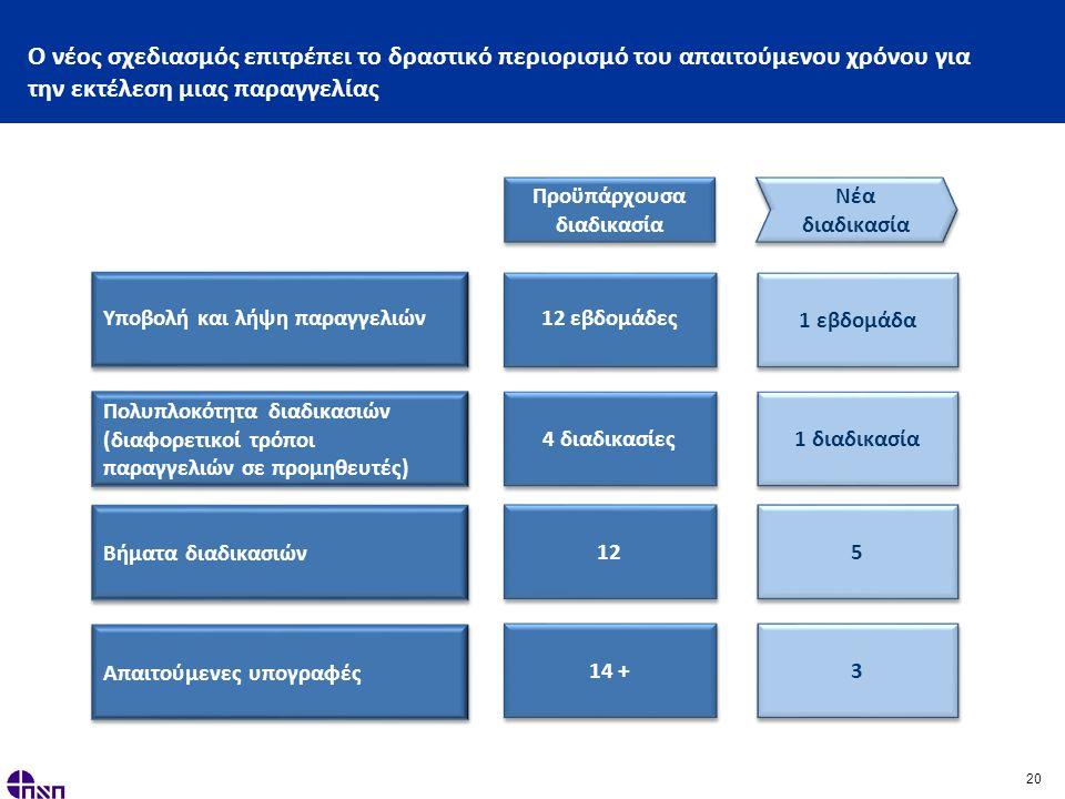 20 Ο νέος σχεδιασμός επιτρέπει το δραστικό περιορισμό του απαιτούμενου χρόνου για την εκτέλεση μιας παραγγελίας 12 εβδομάδες 1 εβδομάδα 4 διαδικασίες 1 διαδικασία 12 5 5 14 + 3 3 Υποβολή και λήψη παραγγελιών Πολυπλοκότητα διαδικασιών (διαφορετικοί τρόποι παραγγελιών σε προμηθευτές) Βήματα διαδικασιών Απαιτούμενες υπογραφές Προϋπάρχουσα διαδικασία Νέα διαδικασία