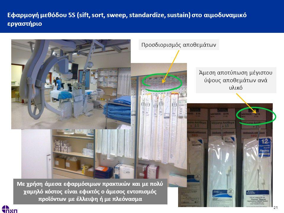 21 Εφαρμογή μεθόδου 5S (sift, sort, sweep, standardize, sustain) στο αιμοδυναμικό εργαστήριο Προσδιορισμός αποθεμάτων Άμεση αποτύπωση μέγιστου ύψους αποθεμάτων ανά υλικό Με χρήση άμεσα εφαρμόσιμων πρακτικών και με πολύ χαμηλό κόστος είναι εφικτός ο άμεσος εντοπισμός προϊόντων με έλλειψη ή με πλεόνασμα