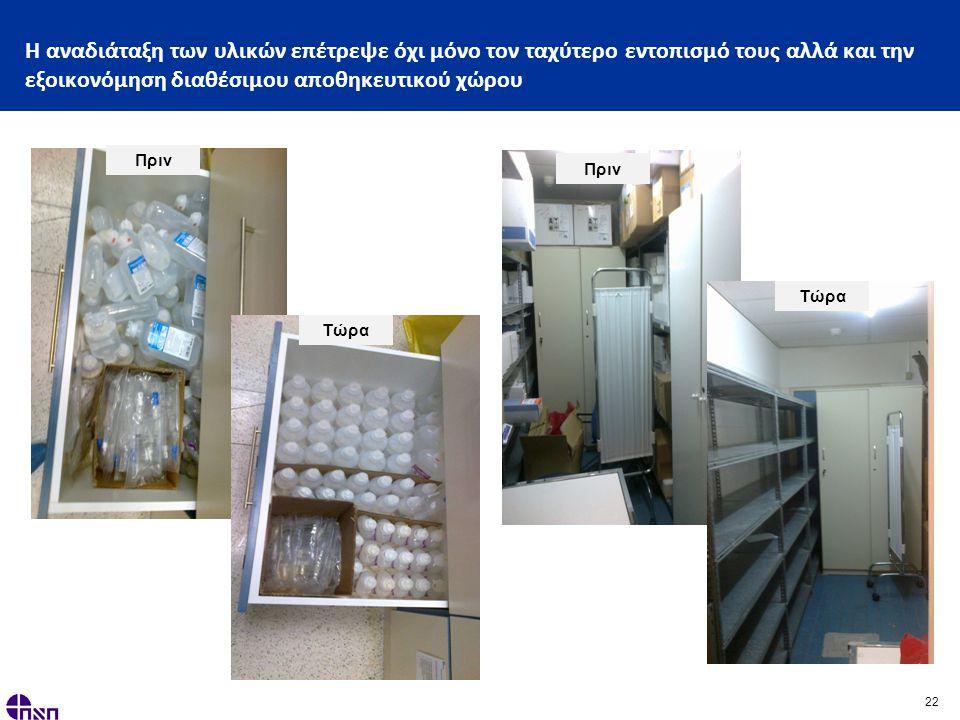 22 Η αναδιάταξη των υλικών επέτρεψε όχι μόνο τον ταχύτερο εντοπισμό τους αλλά και την εξοικονόμηση διαθέσιμου αποθηκευτικού χώρου Πριν Τώρα Πριν Τώρα