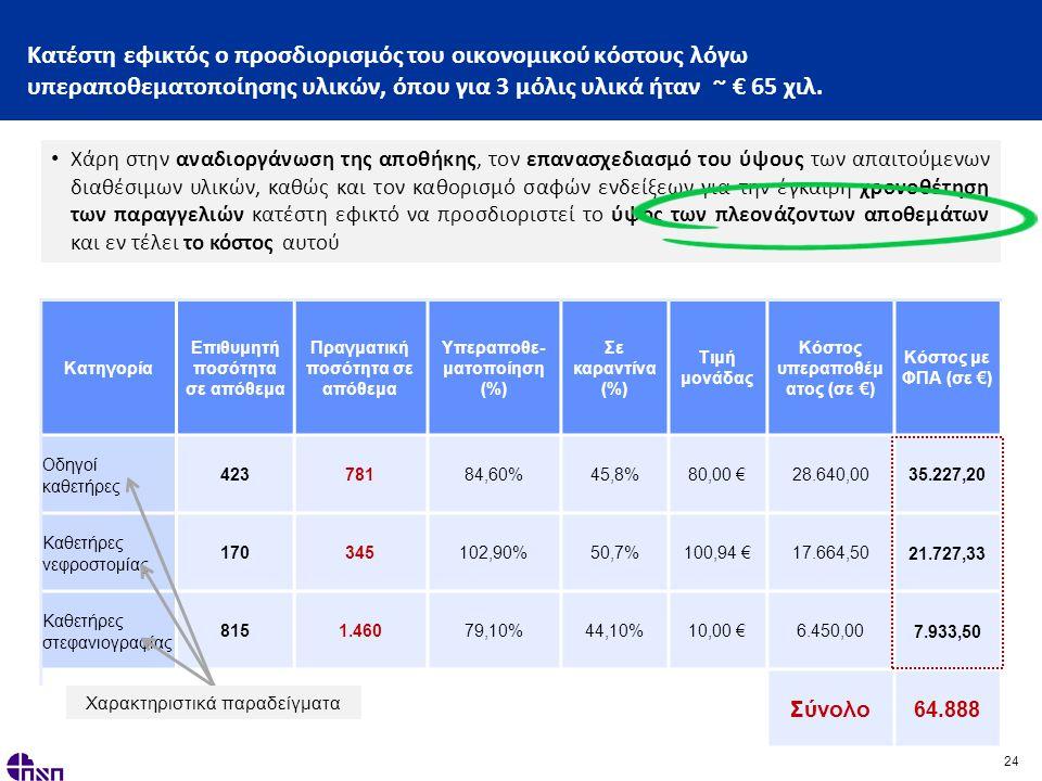24 Κατέστη εφικτός ο προσδιορισμός του οικονομικού κόστους λόγω υπεραποθεματοποίησης υλικών, όπου για 3 μόλις υλικά ήταν ~ € 65 χιλ.