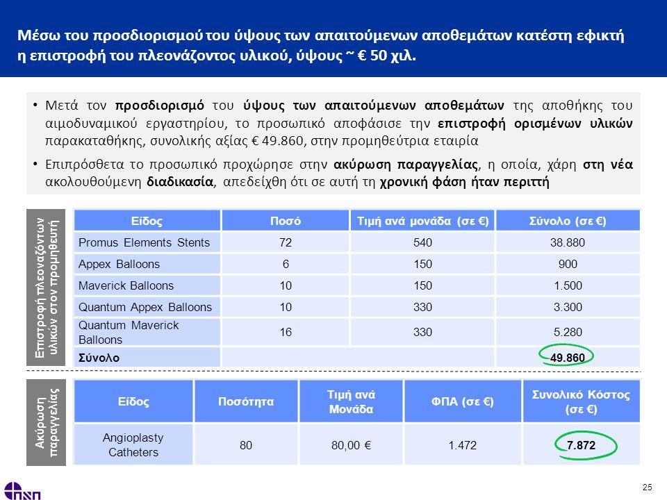 25 Μέσω του προσδιορισμού του ύψους των απαιτούμενων αποθεμάτων κατέστη εφικτή η επιστροφή του πλεονάζοντος υλικού, ύψους ~ € 50 χιλ.