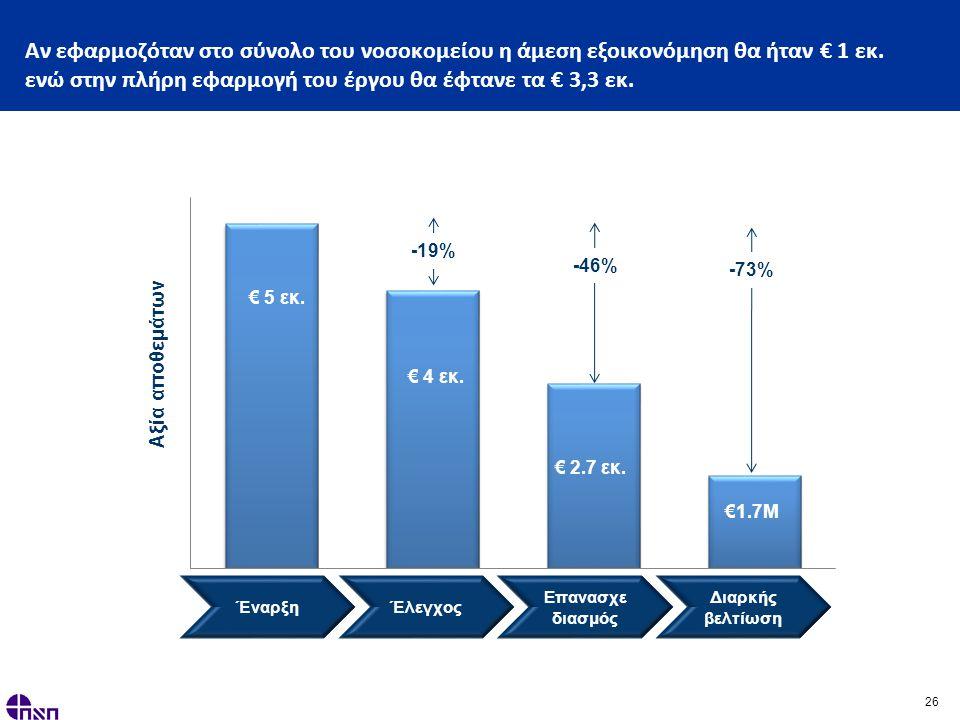 26 Αν εφαρμοζόταν στο σύνολο του νοσοκομείου η άμεση εξοικονόμηση θα ήταν € 1 εκ.