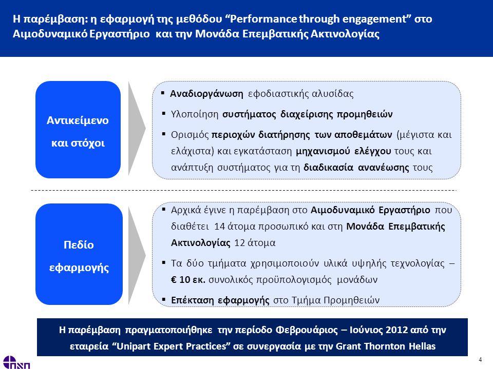 4 Η παρέμβαση: η εφαρμογή της μεθόδου Performance through engagement στο Αιμοδυναμικό Εργαστήριο και την Μονάδα Επεμβατικής Ακτινολογίας Αντικείμενο και στόχοι  Αναδιοργάνωση εφοδιαστικής αλυσίδας  Υλοποίηση συστήματος διαχείρισης προμηθειών  Ορισμός περιοχών διατήρησης των αποθεμάτων (μέγιστα και ελάχιστα) και εγκατάσταση μηχανισμού ελέγχου τους και ανάπτυξη συστήματος για τη διαδικασία ανανέωσης τους Πεδίο εφαρμογής  Αρχικά έγινε η παρέμβαση στο Αιμοδυναμικό Εργαστήριο που διαθέτει 14 άτομα προσωπικό και στη Μονάδα Επεμβατικής Ακτινολογίας 12 άτομα  Τα δύο τμήματα χρησιμοποιούν υλικά υψηλής τεχνολογίας – € 10 εκ.