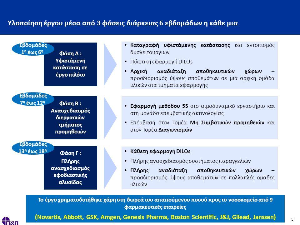 5 Υλοποίηση έργου μέσα από 3 φάσεις διάρκειας 6 εβδομάδων η κάθε μια Φάση Β : Ανασχεδιασμός διεργασιών τμήματος προμηθειών • Εφαρμογή μεθόδου 5S στο αιμοδυναμικό εργαστήριο και στη μονάδα επεμβατικής ακτινολογίας • Επέμβαση στον Τομέα Μη Συμβατικών προμηθειών και στον Τομέα Διαγωνισμών Φάση Γ : Πλήρης ανασχεδιασμός εφοδιαστικής αλυσίδας • Κάθετη εφαρμογή DILOs • Πλήρης ανασχεδιασμός συστήματος παραγγελιών • Πλήρης αναδιάταξη αποθηκευτικών χώρων – προσδιορισμός ύψους αποθεμάτων σε πολλαπλές ομάδες υλικών Εβδομάδες 7 η έως 12 η Εβδομάδες 13 η έως 18 η Το έργο χρηματοδοτήθηκε χάρη στη δωρεά του απαιτούμενου ποσού προς το νοσοκομείο από 9 φαρμακευτικές εταιρείες (Novartis, Abbott, GSK, Amgen, Genesis Pharma, Boston Scientific, J&J, Gilead, Janssen) Φάση Α : Υφιστάμενη κατάσταση σε έργο πιλότο • Καταγραφή υφιστάμενης κατάστασης και εντοπισμός δυσλειτουργιών • Πιλοτική εφαρμογή DILOs • Αρχική αναδιάταξη αποθηκευτικών χώρων – προσδιορισμός ύψους αποθεμάτων σε μια αρχική ομάδα υλικών στα τμήματα εφαρμογής Εβδομάδες 1 η έως 6 η