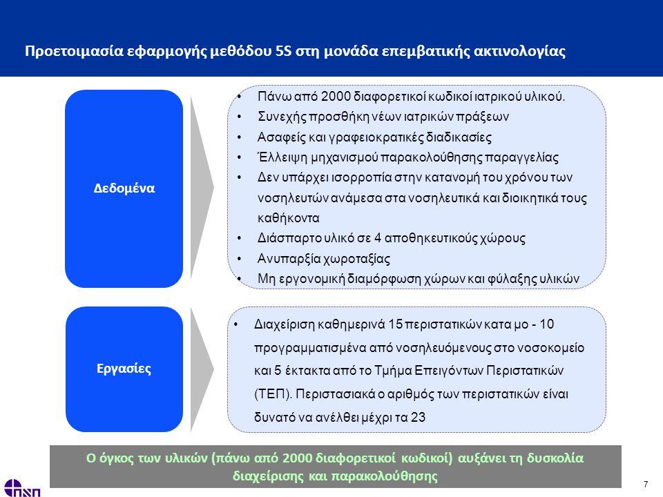 7 Προετοιμασία εφαρμογής μεθόδου 5S στη μονάδα επεμβατικής ακτινολογίας Δεδομένα •Πάνω από 2000 διαφορετικοί κωδικοί ιατρικού υλικού.