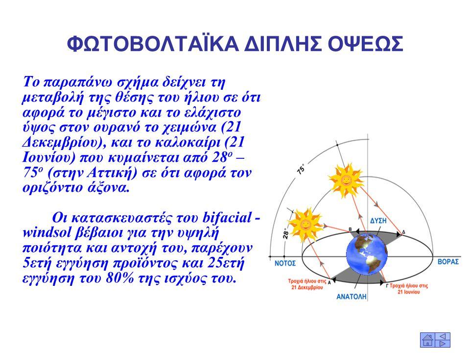 ΦΩΤΟΒΟΛΤΑΪΚΑ ΔΙΠΛΗΣ ΟΨΕΩΣ Τα συμβατικά panels, αξιοποιούν μέρος μόνο της προσφερόμενης ηλιακής ενέργειας, αφού είναι ενεργά από τη μία όψη μόνο, η οπο