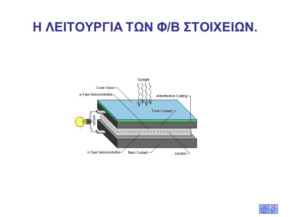 Η ΛΕΙΤΟΥΡΓΙΑ ΤΩΝ Φ/Β ΣΤΟΙΧΕΙΩΝ. Τα φωτόνια είναι φορείς ενέργειας. Όταν τα φωτόνια μιας ακτινοβολίας πέσουν στην επιφάνεια ενός Φ/Β στοιχείου, άλλα αν