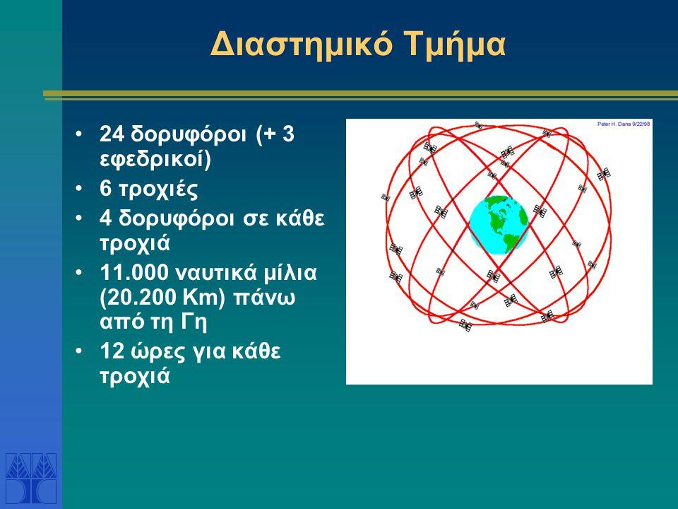 Διαστημικό Τμήμα •24 δορυφόροι (+ 3 εφεδρικοί) •6 τροχιές •4 δορυφόροι σε κάθε τροχιά •11.000 ναυτικά μίλια (20.200 Km) πάνω από τη Γη •12 ώρες για κά